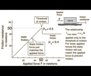 Ιδανικό Φρενάρισμα Και Συστήματα Κατανομής Πέδησης